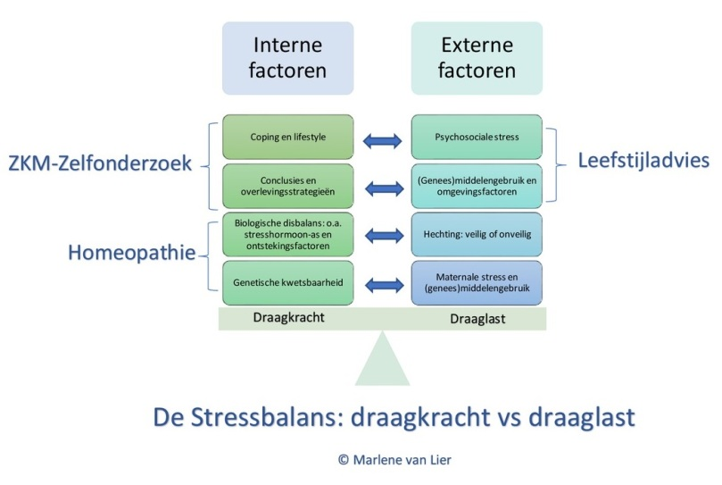 stressbalans-afbeelding